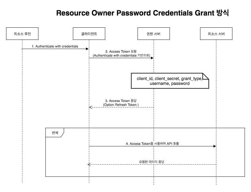 Resource Owner Password Credentials Grant