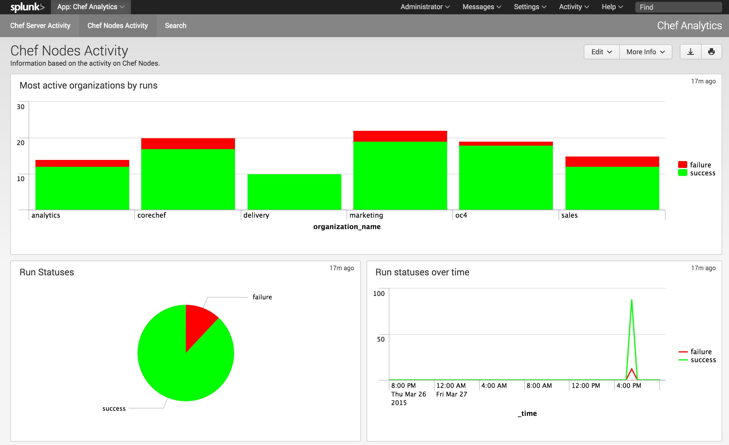 Nodes Activity Dashboard Screenshot