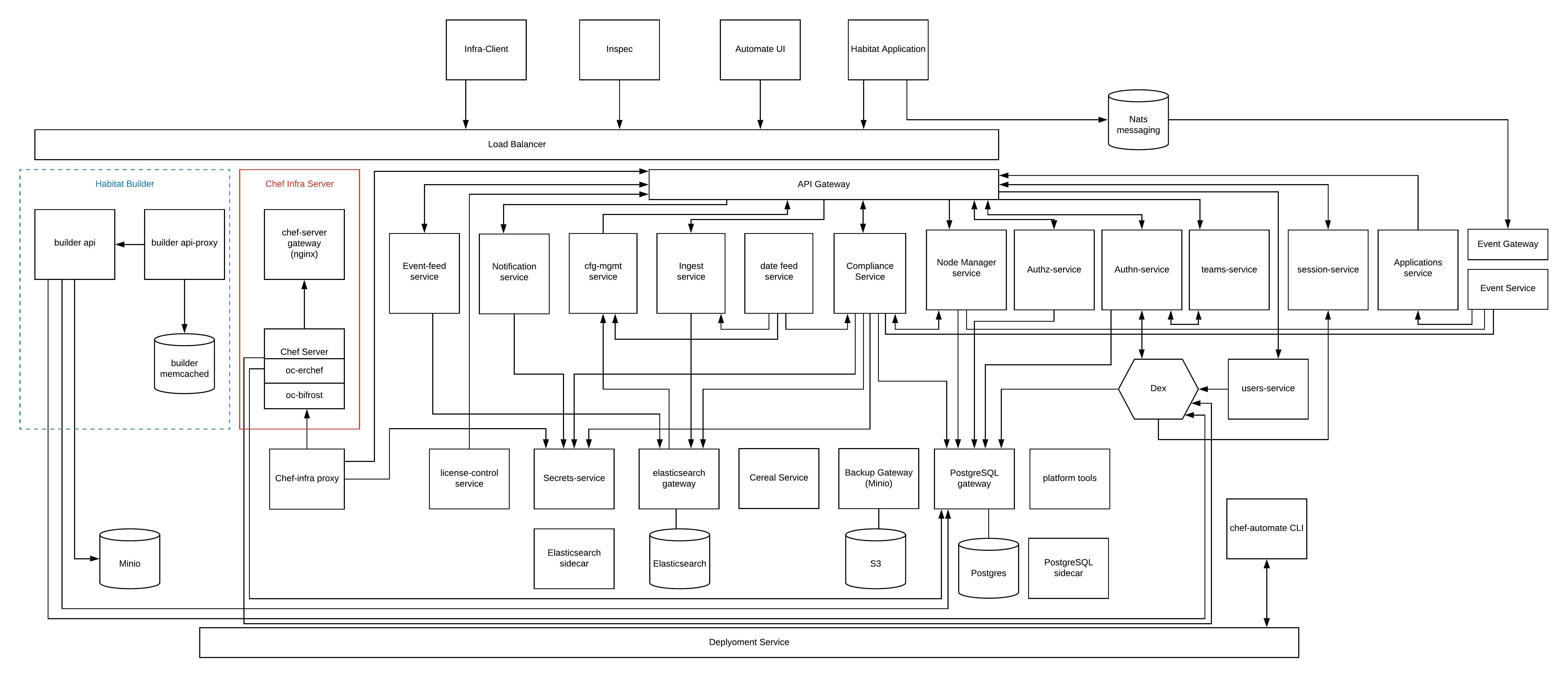 Automate 2 Architecture