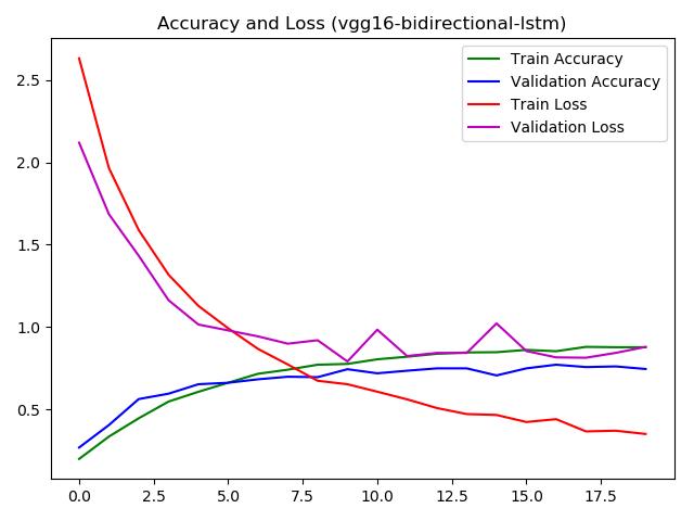 vgg16-bidirectional-lstm-history