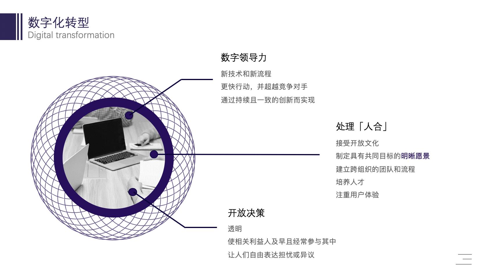 数字化转型