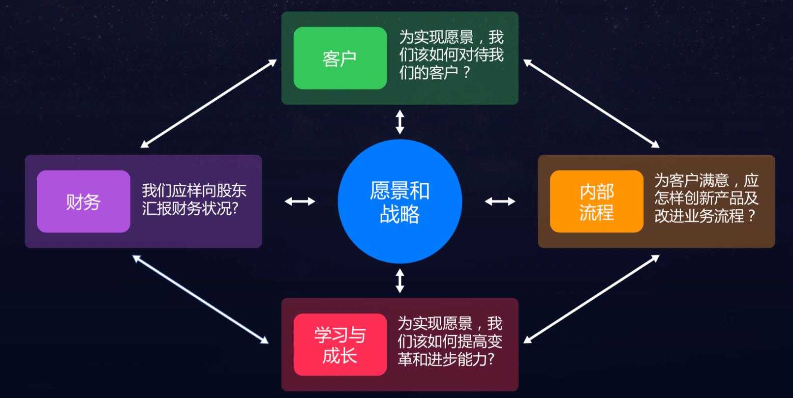 BSC 模型
