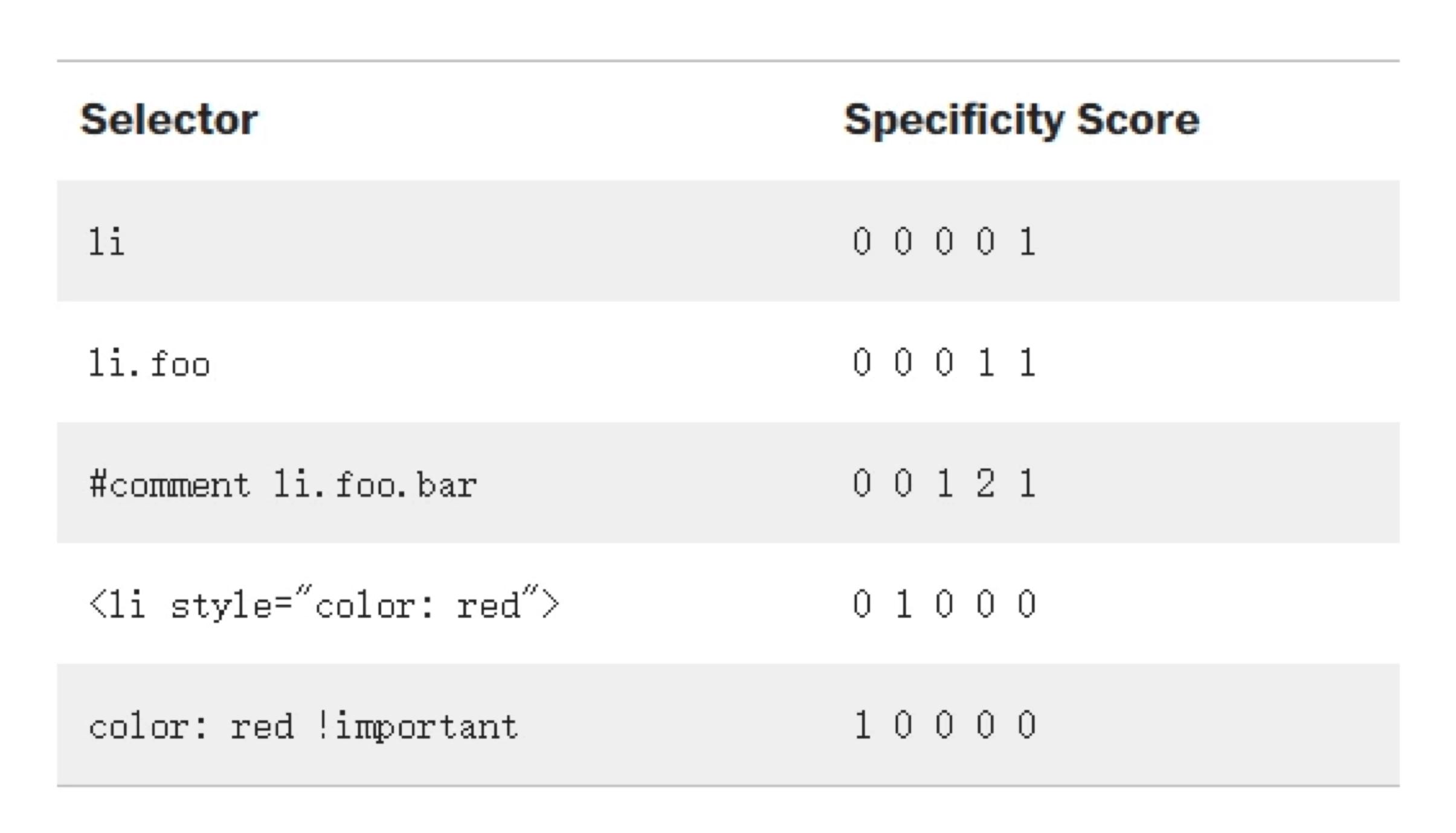 specificity2