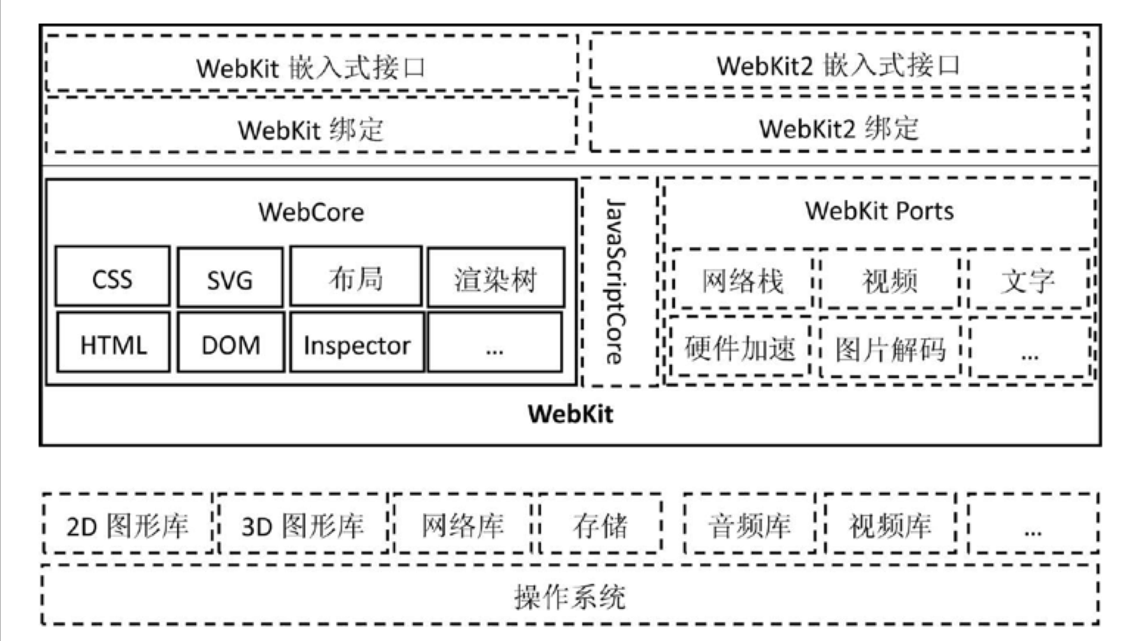 webkit2