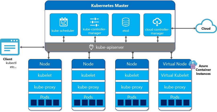 K8s 架构图示
