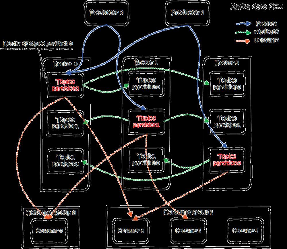 kafka data flow