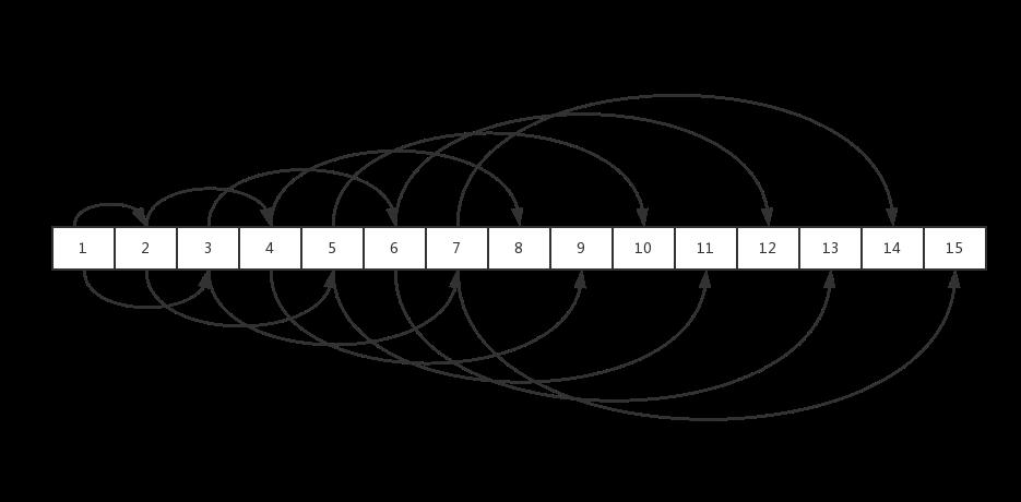 二叉树转数组