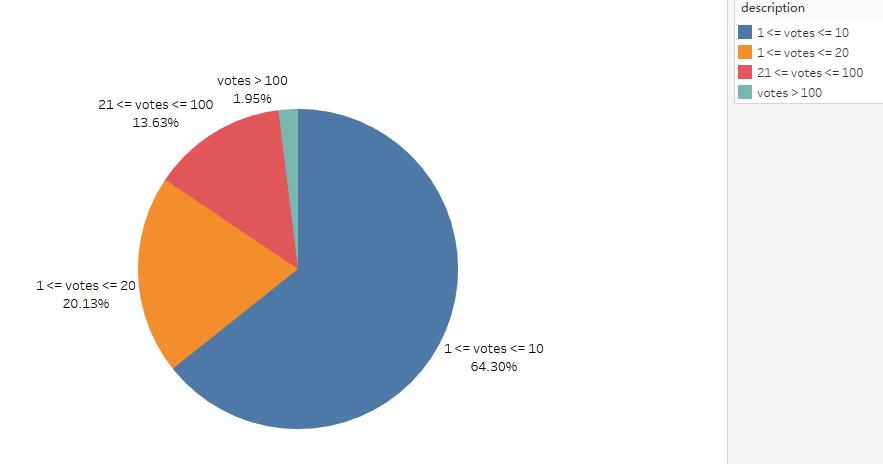 pie_votes_2