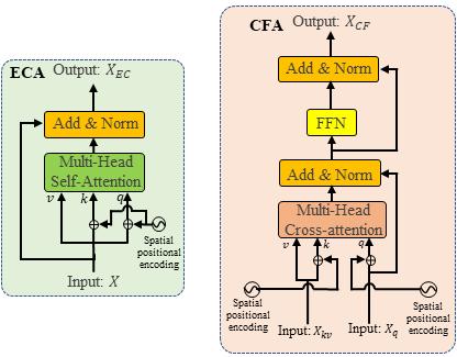 ECA and CFA