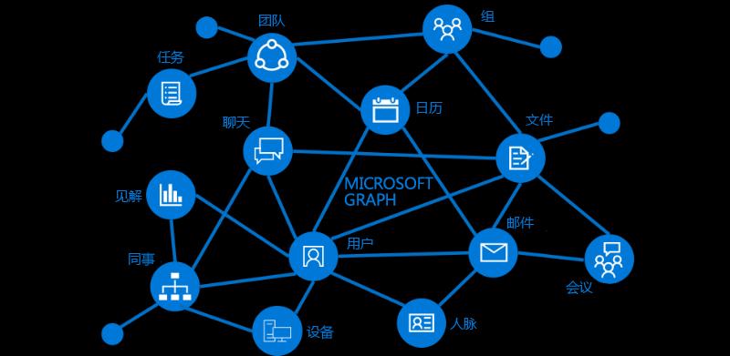 扩展Microsoft Graph数据结构(开放扩展)详解