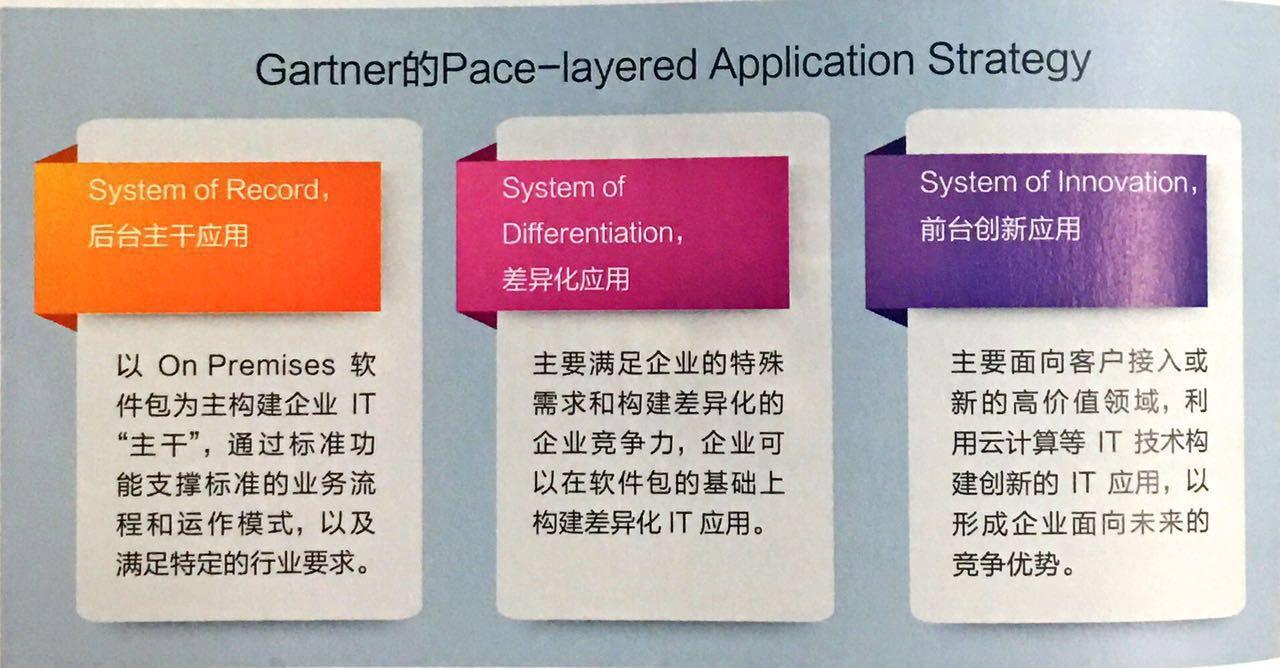 基于Office 365的随需应变业务应用平台详解