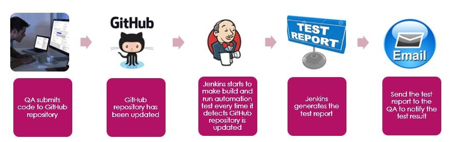 CI Practice in Jenkins - developerWorks Recipes