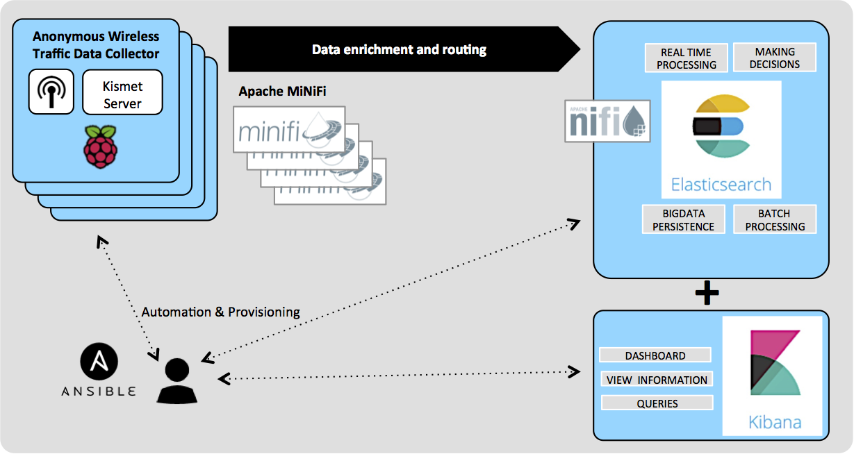 Mass provisioning of Kismet and Apache MiNiFi in Raspberry Pi using Ansible - Architecture