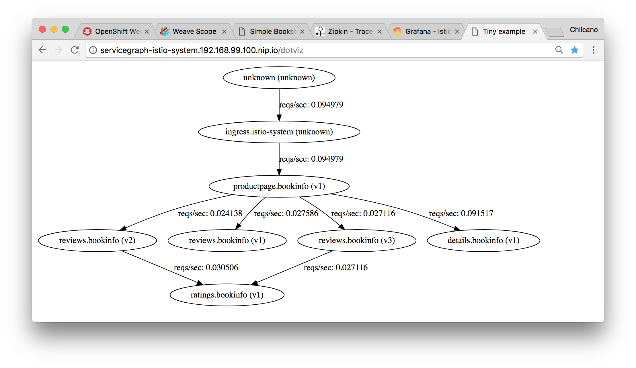 Viewing the flows with ServiceGraph