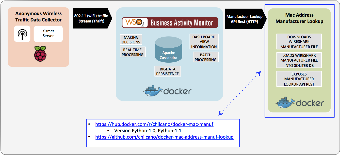 The MAC Address Manufacturer Lookup Docker Container