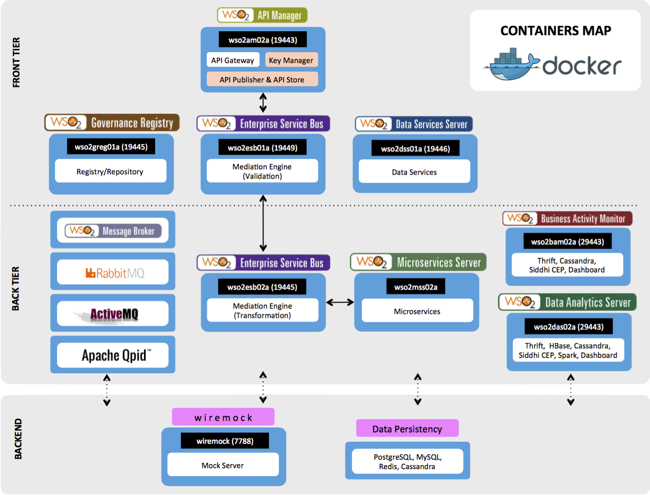 WSO2 Development Server - Docker Containers Map
