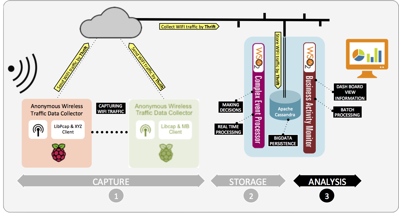 Everything generates data capturing wifi anonymous for Architecture iot