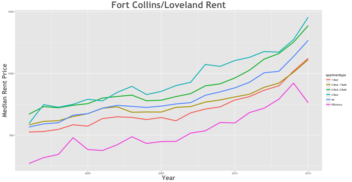 Fort Collins/Loveland Rent Prices 1996 - 2015
