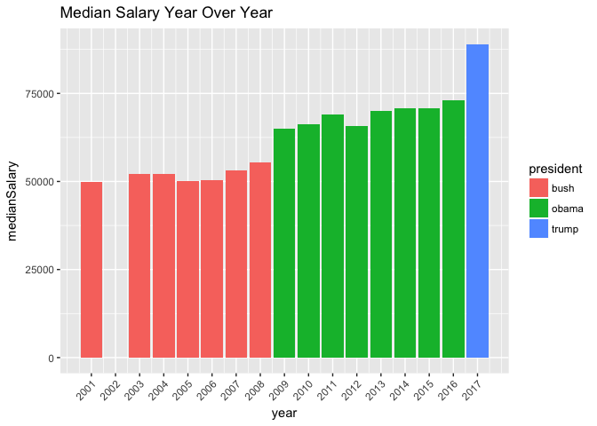 salary analysis