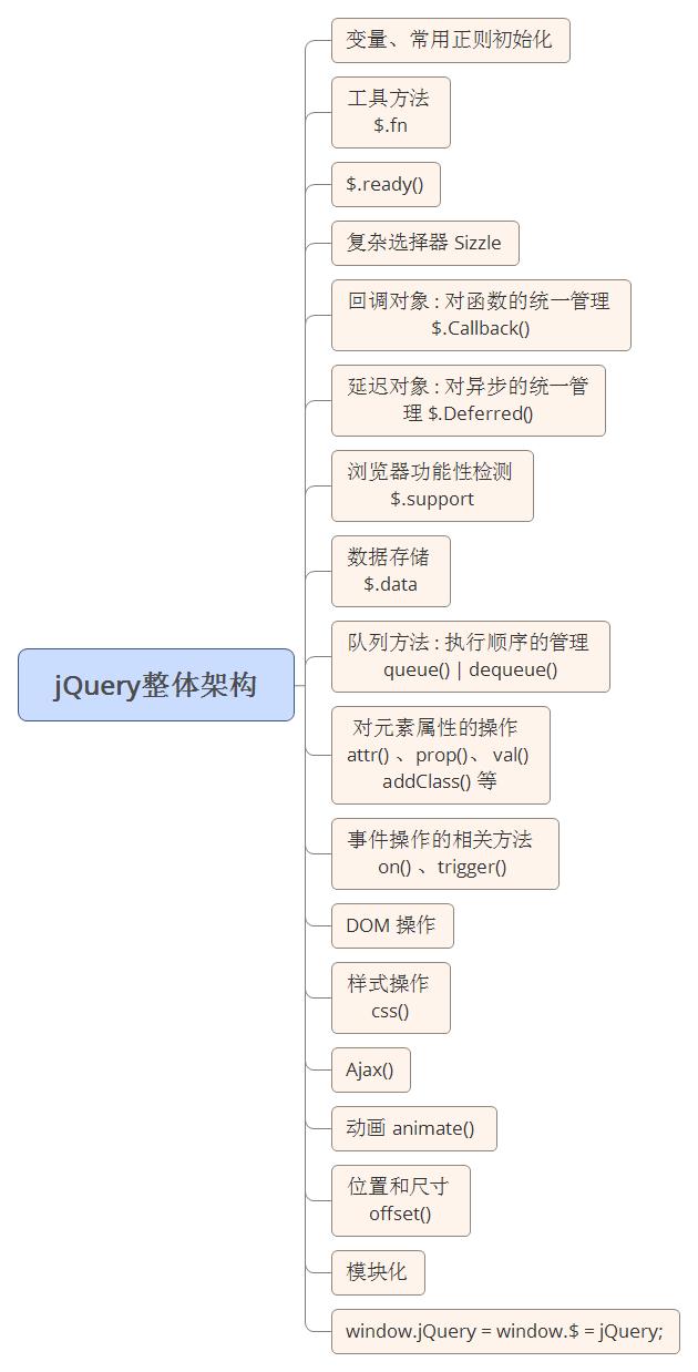 jQuery整体架构脑图,jQuery整体架构