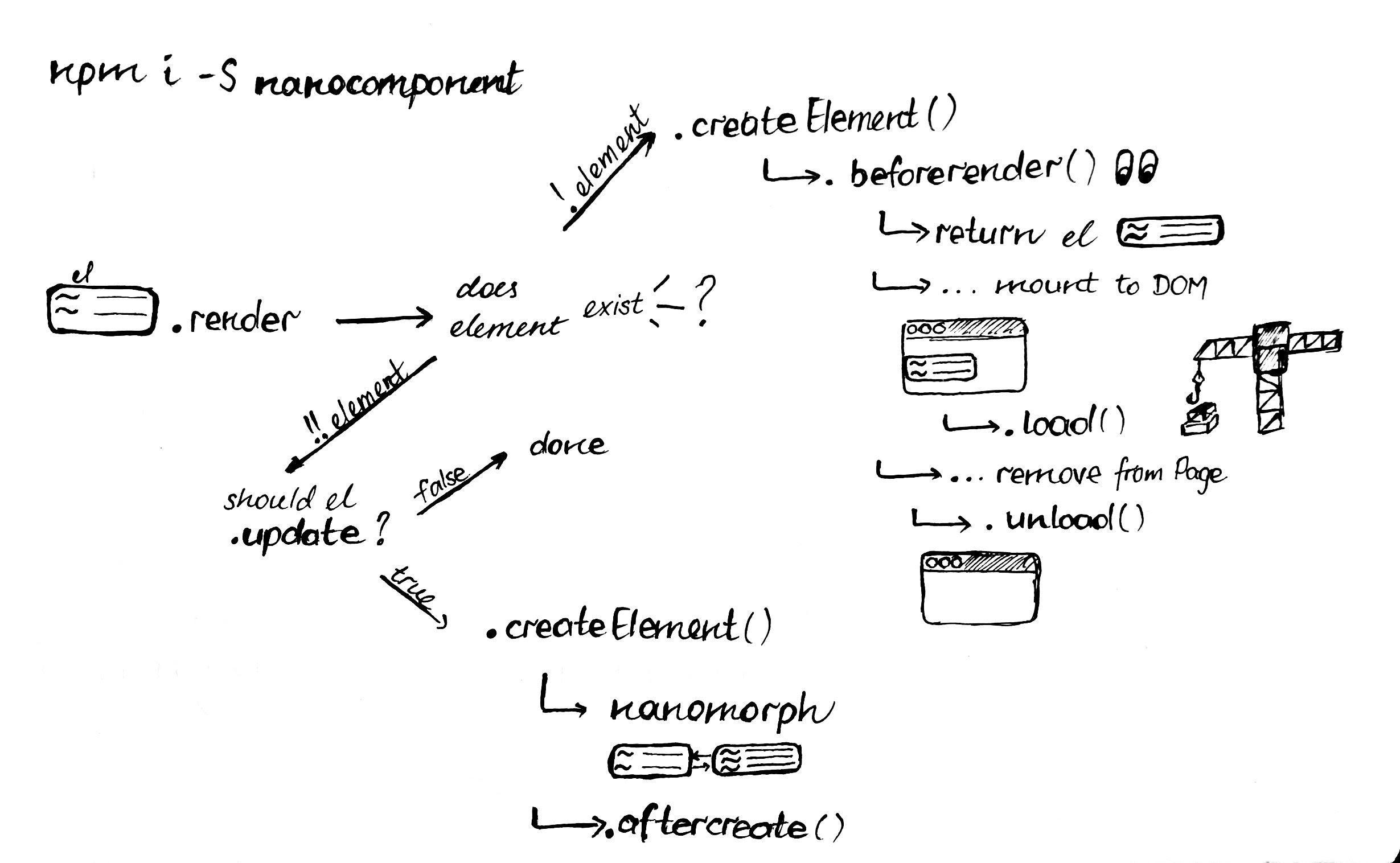 Lifecycle diagram