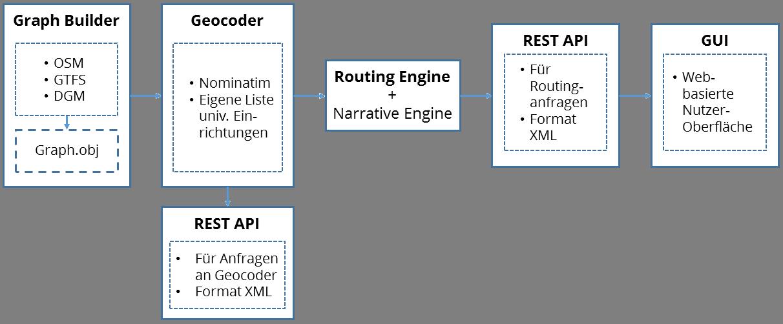 Struktur OpenTripPlanner