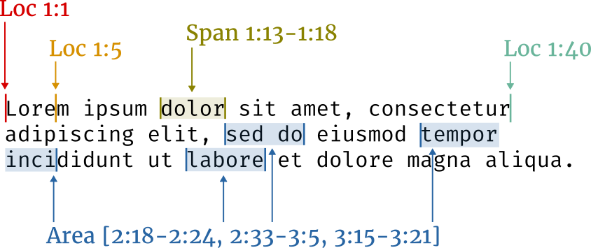 Example text illustrating Loc, Span, and Area
