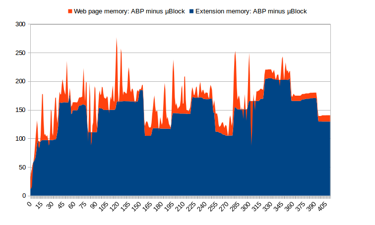 uBlock vs. Adblock: memory usage differential during reference benchmark