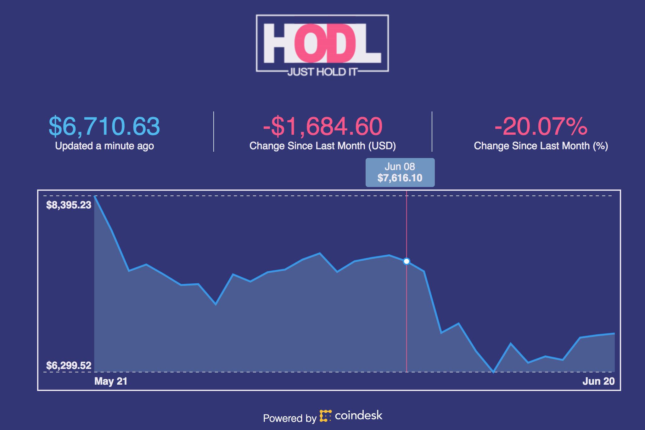 HODL Bitcoin Monitor