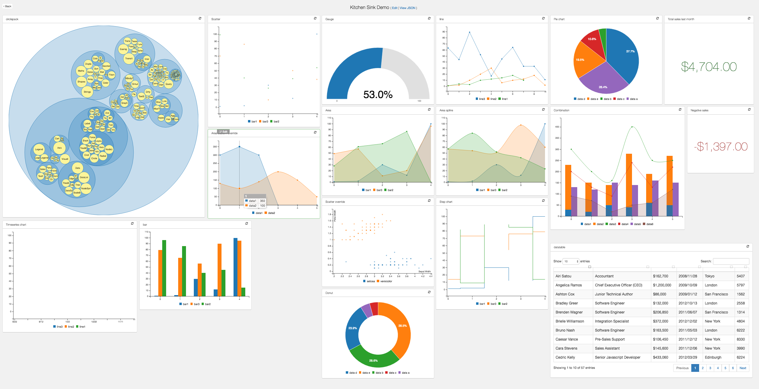 Javascriptflask codedata this project is a flask blueprint that allows you to create sleek dashboards without writing any front end code it saves json configurations for declaring malvernweather Choice Image