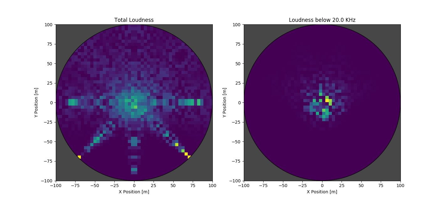 Figure 1: Two maps of the same area showing how much energy is contained in the sound emitted by five speakers. The five speakers are arranged around a semicircle with radius 100 meters, and are aimed at the center. Each speaker emits a different frequency near 100 kHz. The left image shows the total energy in sound waves over all frequencies, while the right image shows only the energy of sound below 20 kHz. As you can see, the energy of the sound travels 'invisibly' to the target and is localized to a region around 35 x 35 meters in size. Click to download the image.