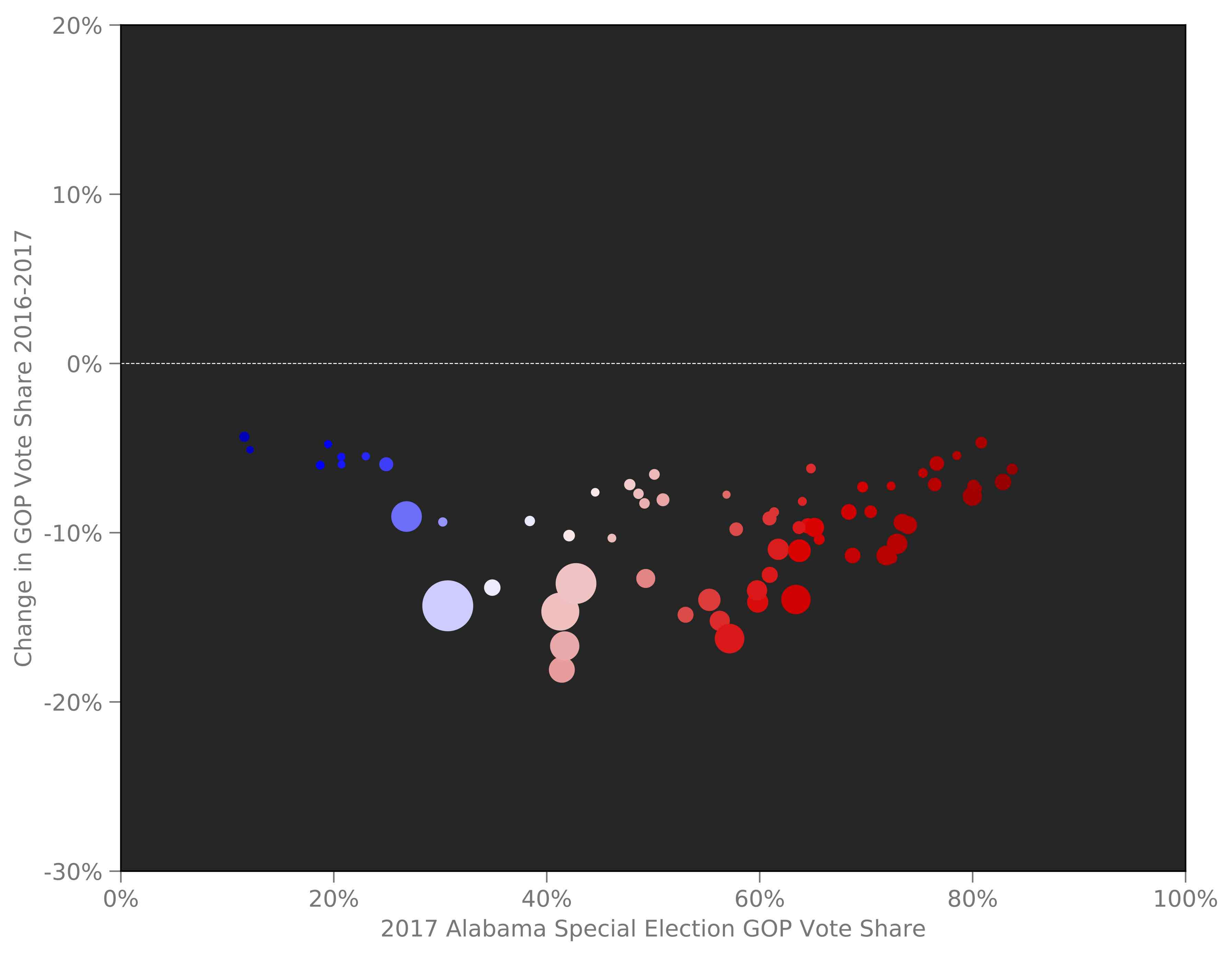 Figure 3: Comparison of the 2016 presidential election and 2017 special election results in Alabama. As usual, each bubble represents a county, and the size of the bubble represents the county population. The bubbles are colored by their vote in 2016. Click to download the image.