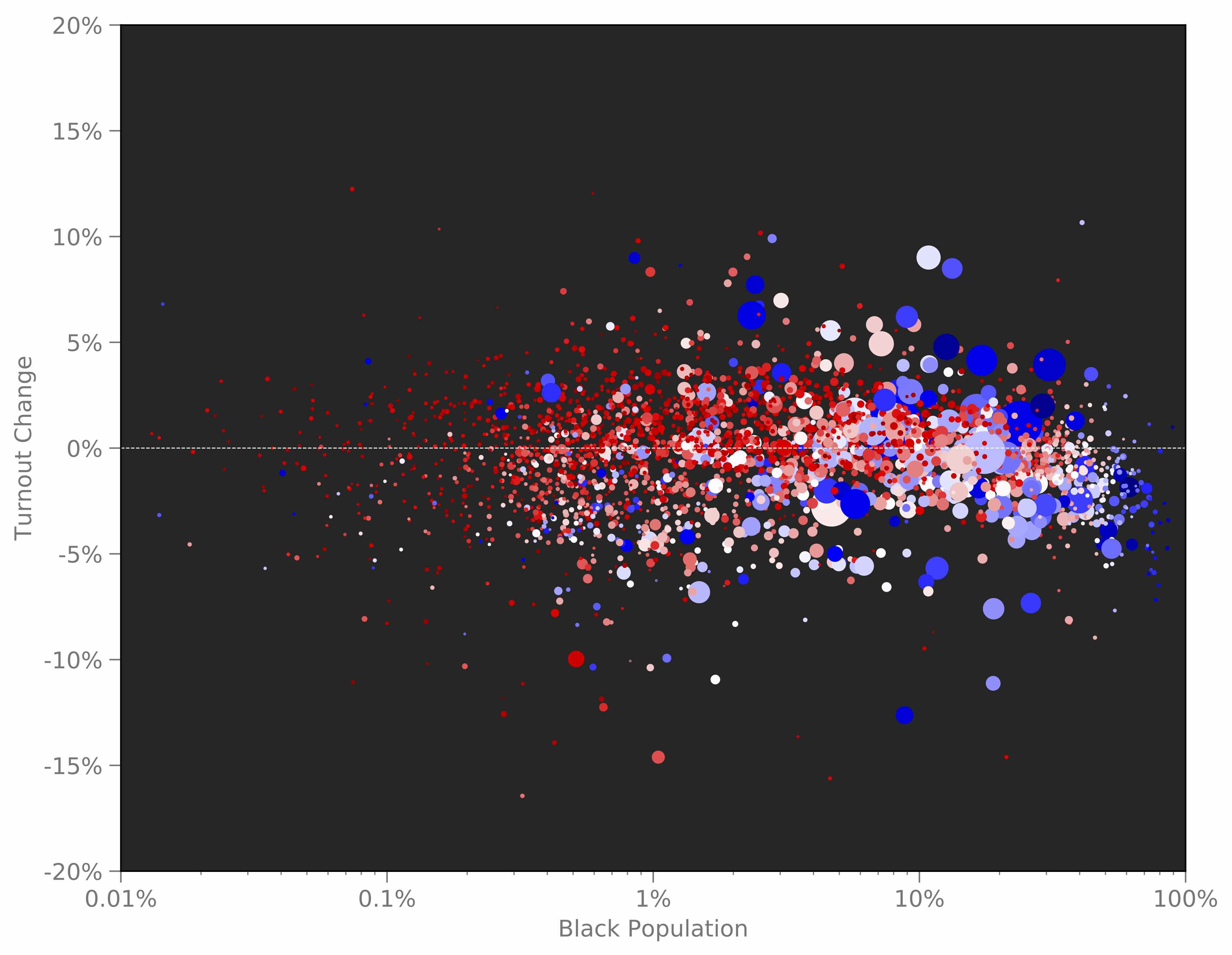 Figure 2: Turnout change compared to percentage of the population which is black. Each bubble is a US county, and the size of the bubble corresponds to the population of the county. Bubble color corresponds to the 2016 presidential election vote (red = Republican, blue = Democrat, white = neutral). Counties with a high proportion of black people (on the far right in this plot) clearly had turnout that was a few percentage points lower than in 2012. The X-axis is log-scaled so that all the bubbles don't overlap each other. Click to download the image.