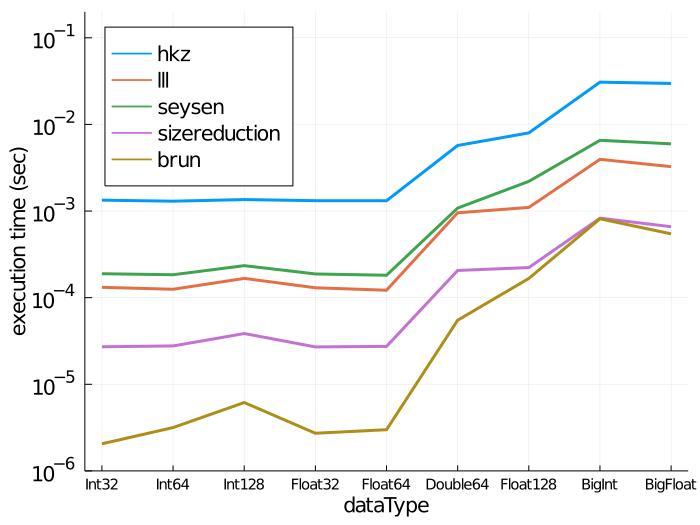 Time vs data type