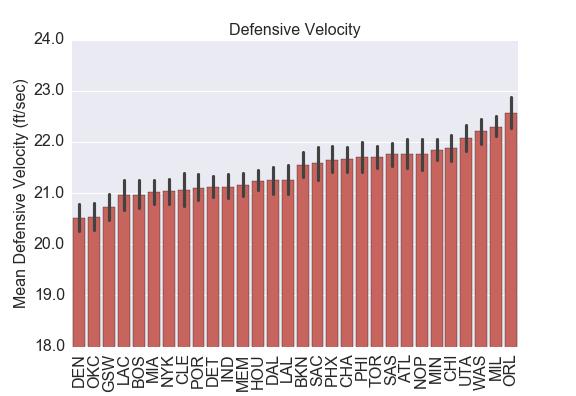 DefenseVelocity
