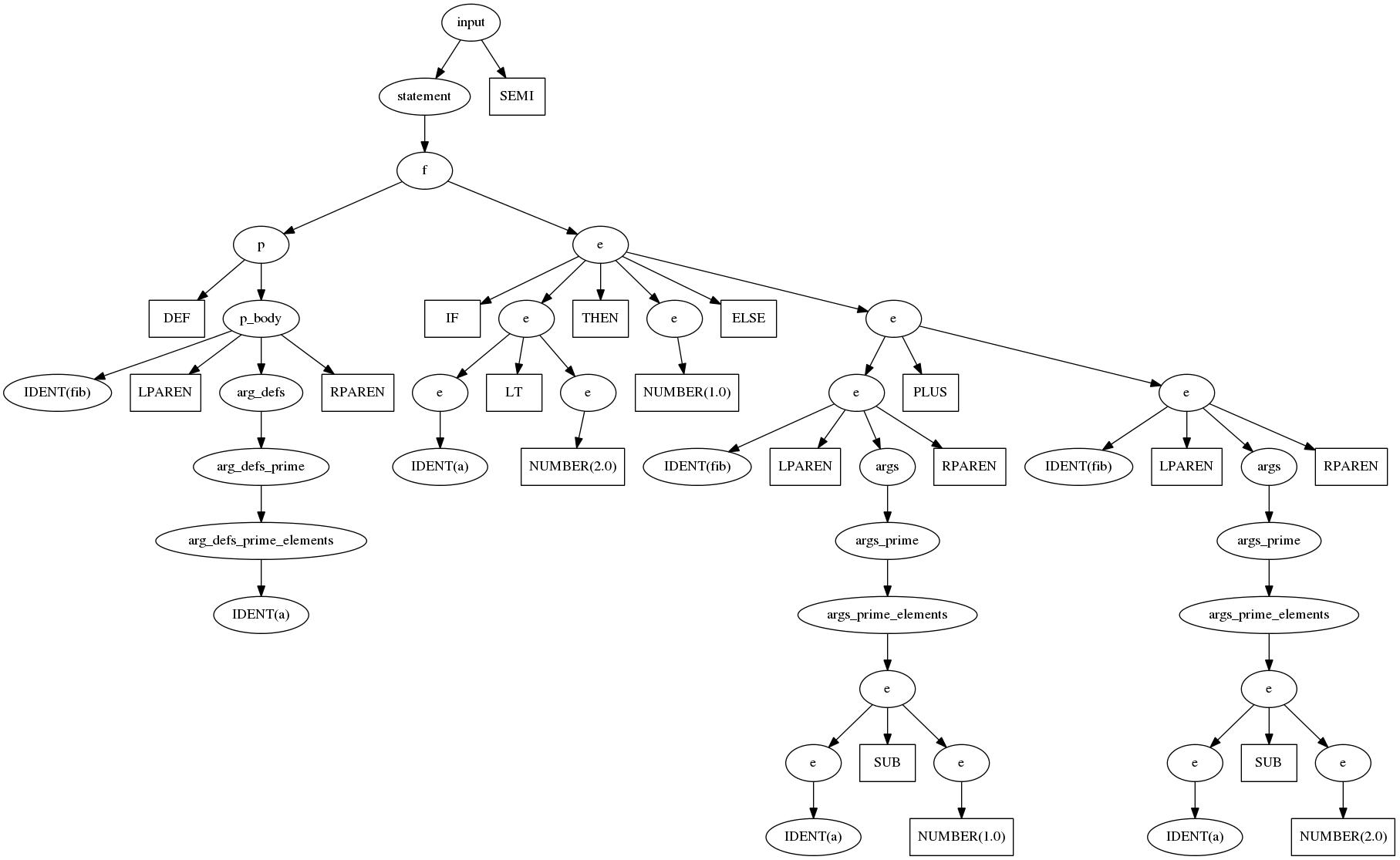 Kazoo parse tree.