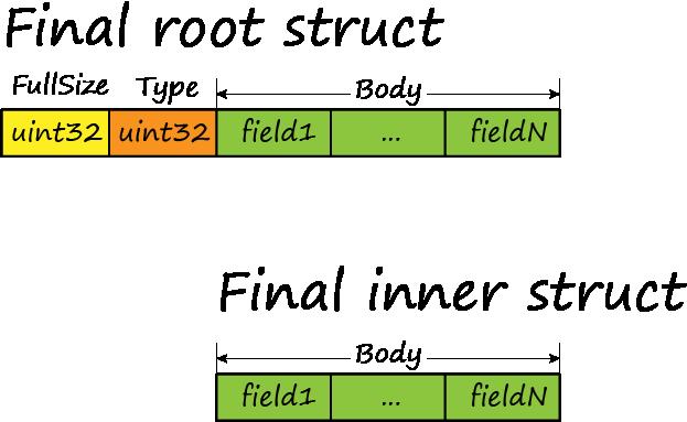 struct-final