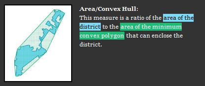 Area/Convex Hull