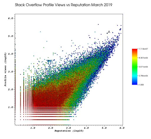 Scatter plot of Stack Overflow user reputation vs profile views in March 2019 with Ciro Santilli marked as A