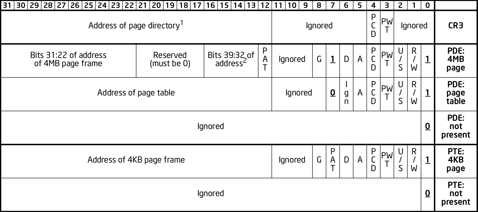 x86 page entry format