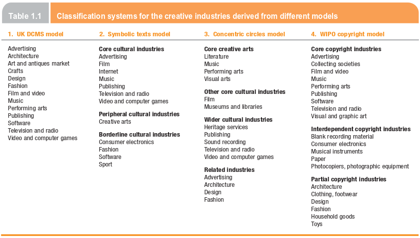 Classification of creative industries.