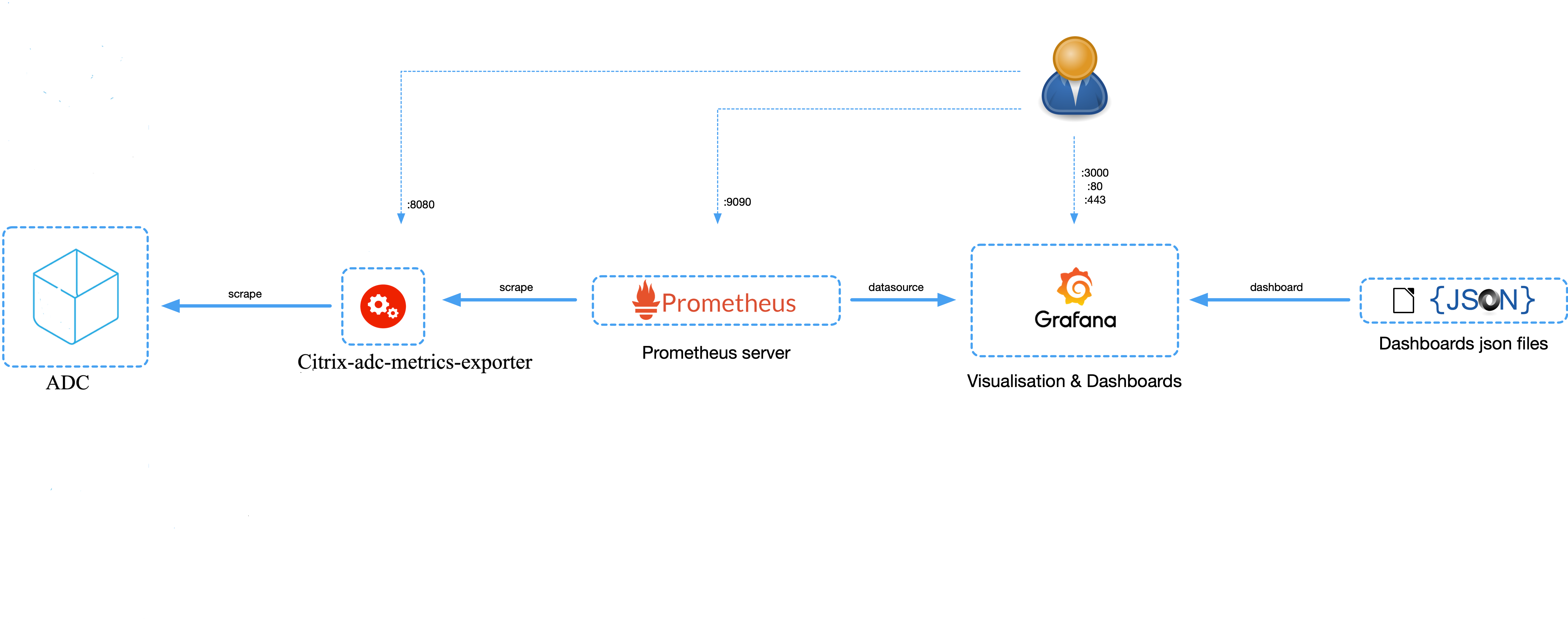 exporter_diagram