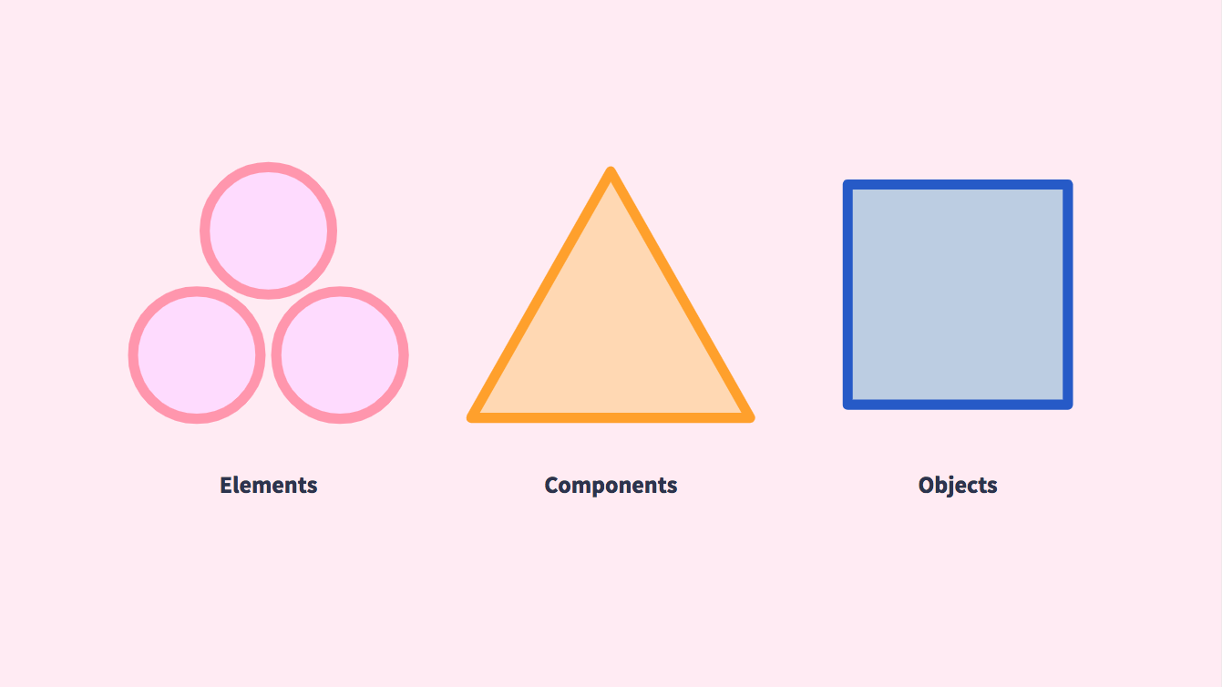 Elements, Components, Objects
