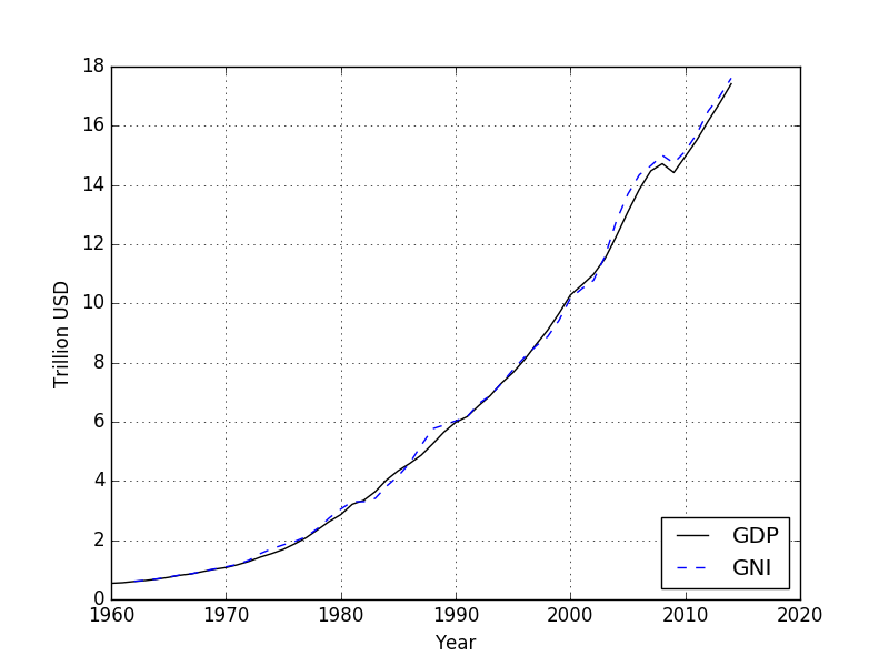 USA GDP and GNI from 1960 - 2014