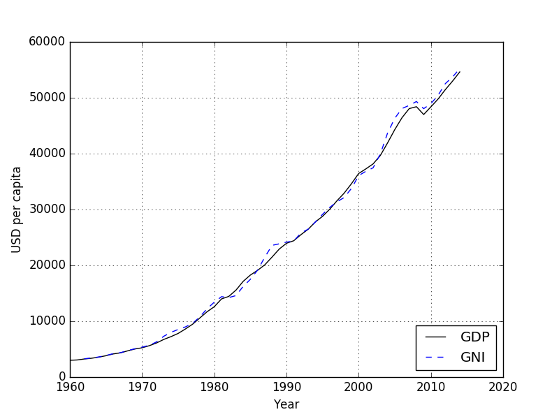 1960 - 2014 GDP and GNI per capita of the USA