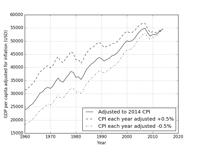 GDP per capita and GNI per capita adjusted for inflation to 2014 US dollars with assumed worst case CPI over and under estimates of 0.5% each year