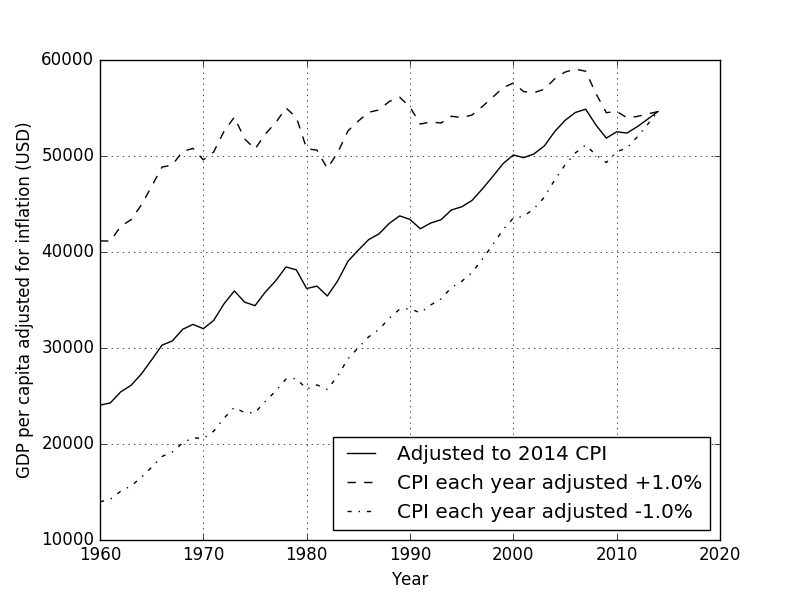 GDP per capita and GNI per capita adjusted for inflation to 2014 US dollars with assumed worst case CPI over and under estimates of 1.0% each year
