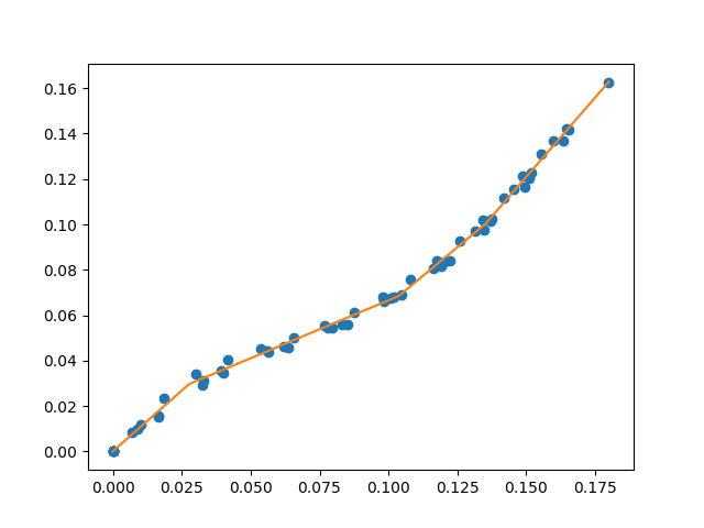 Example of a continuous piecewise linear fit to a data set.