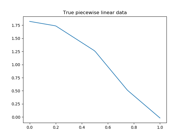 True piecewise linear data.