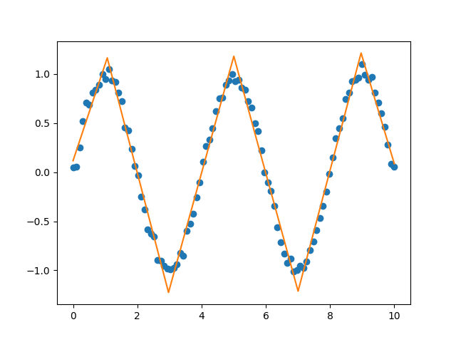 Example of a continuous piecewise linear fit to a sin wave